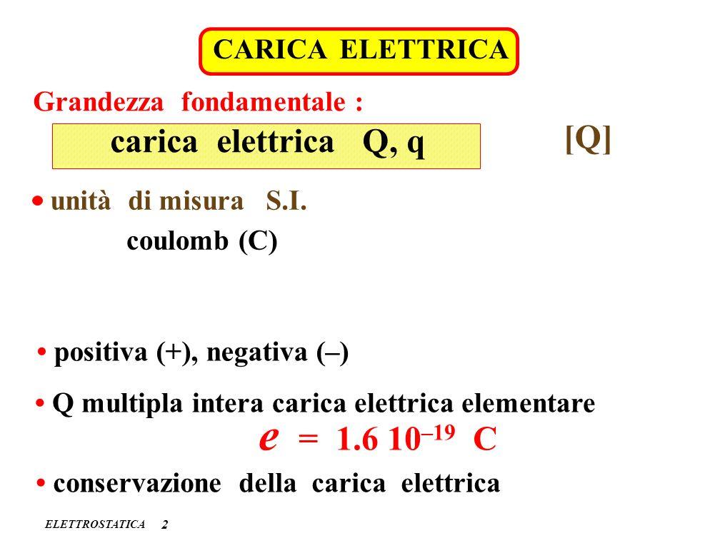 e = 1.6 10–19 C [Q] carica elettrica Q, q CARICA ELETTRICA